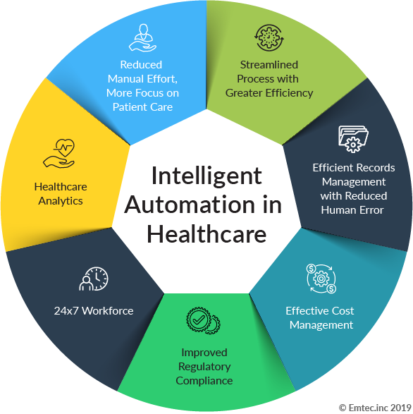 Intelligent-Automation in Healthcare