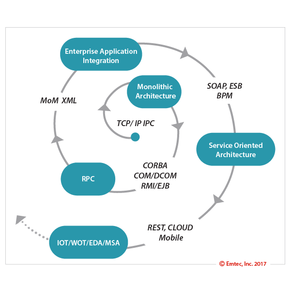 Microservices evolution image.png