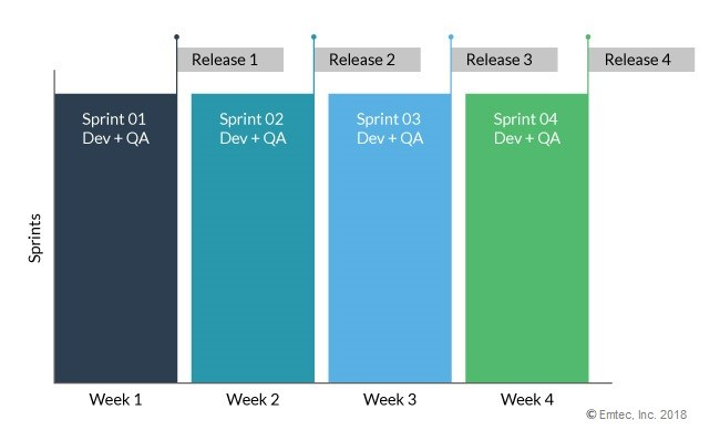 Weekly sprints for QA and AppDev as part of the same team