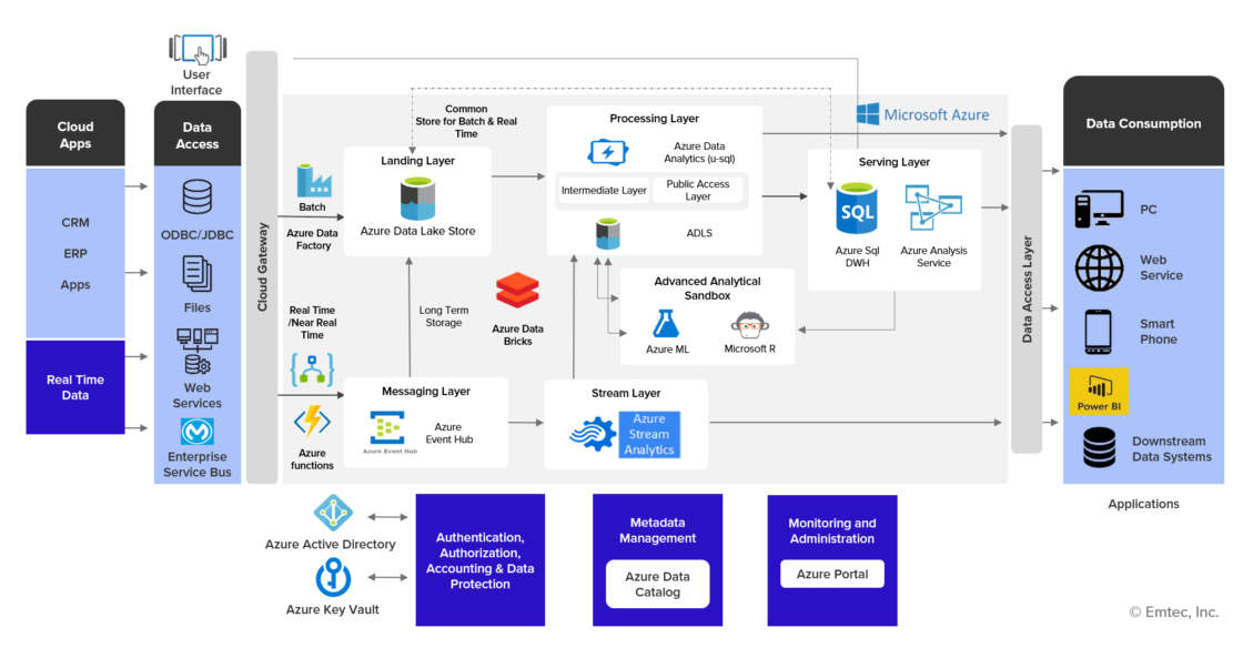 azure-data-lake-solutions-architecture-diagram